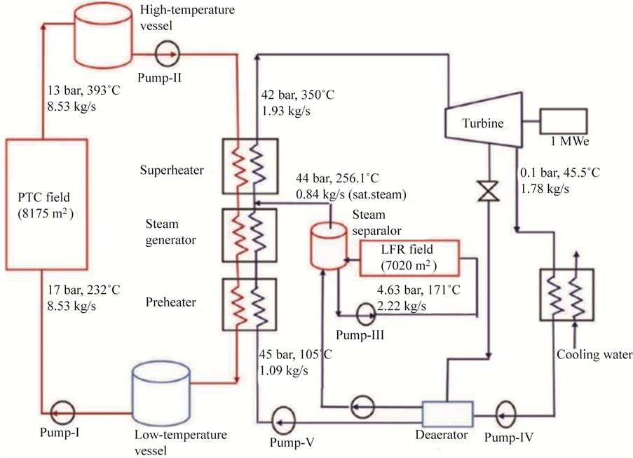 Modelling of solar thermal power plant using parabolic trough Cooling Tower Schematic Diagram Power Plant Flow Diagram Nuclear Fuel Diagram on thermal power plant schematic diagram