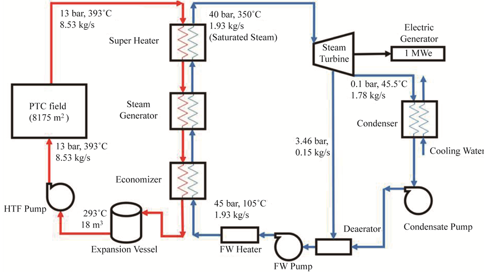 Modelling of Solar    Thermal       Power       Plant    Using Parabolic