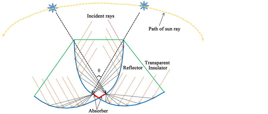 A Four-Wing Compound Parabolic Concentrator (CPC) Design for