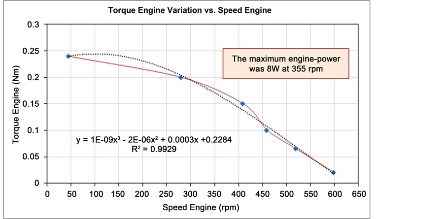 Design, Manufacture and Measurements of Beta-Type Stirling Engine