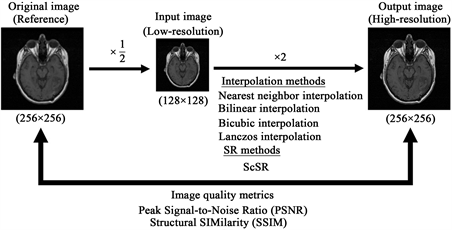 Application of Sparse-Coding Super-Resolution to 16-Bit