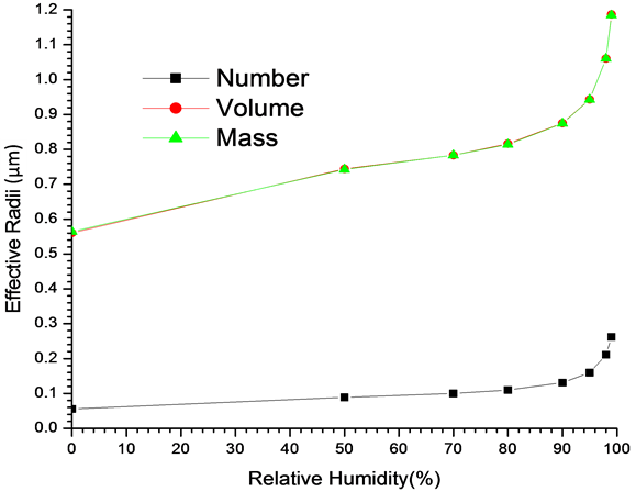 Figure 3 A Graph Of Effective Radii Against RH Using Number Volume And Mass Mix Ratios The Data From Tables 2 4