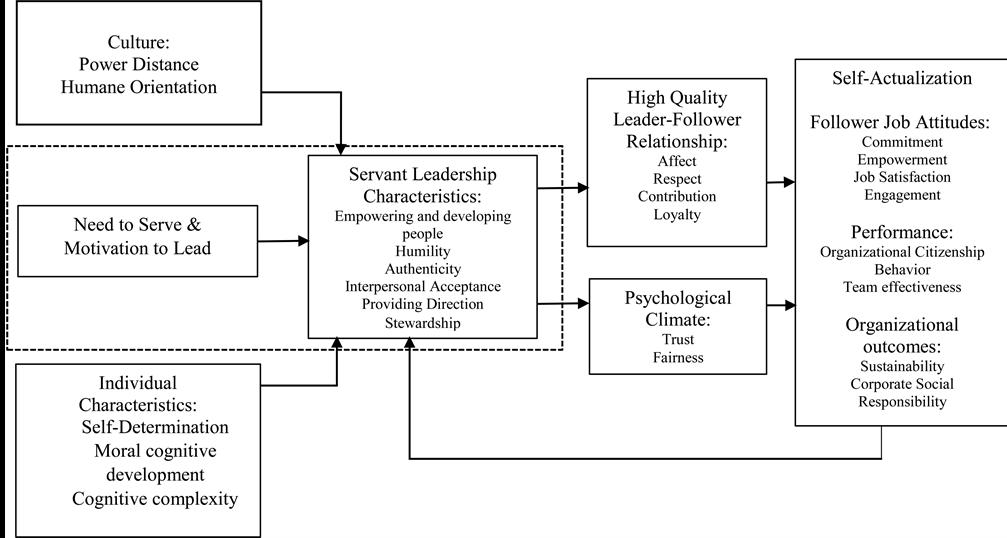 followship servant leaders serving leaders
