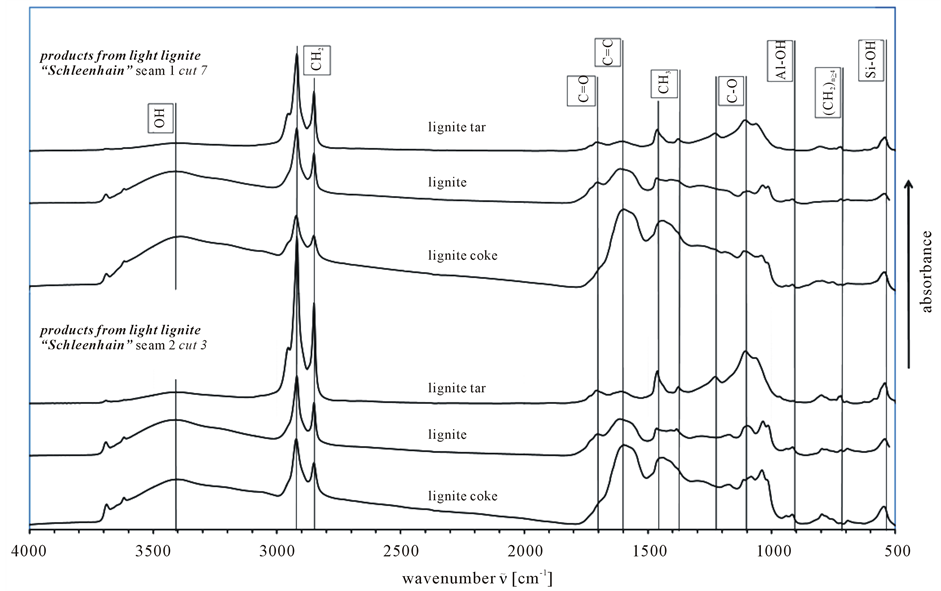 IR Spectroscopic Characterization of Lignite as a Tool to