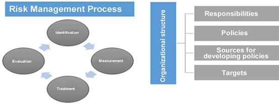 Financial Risk Management in Dutch SMEs: An Empirical Analysis