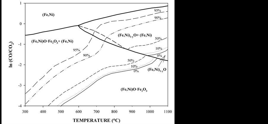 thermodynamics of the reduction roasting of nickeliferous