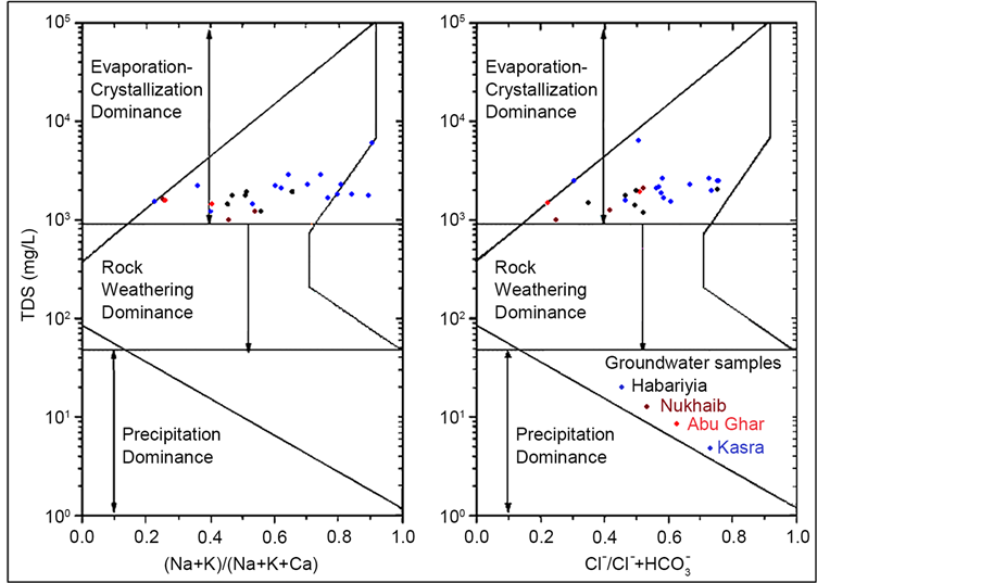 Modeling the hydrogeochemical processes and source of ions in the groundwater quality of umerdhuma tayarat aquifer plotted on gibbs diagram ccuart Choice Image