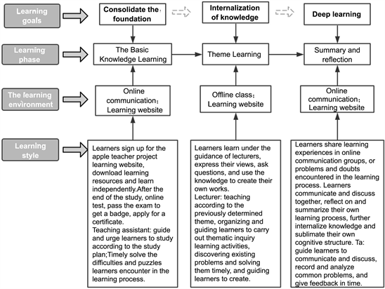 """The Research of Blended Learning Model of the """"Apple Teacher"""