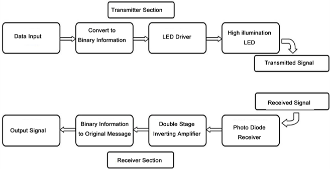 Design of a li fi transceiver basic block diagram of li fi system 6 ccuart Gallery