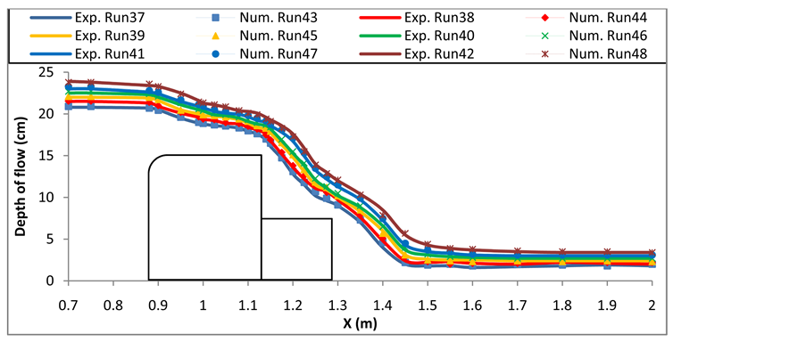 flow over weirs experiment Equation was established for the flow through the weir it was shown that the iivn   regression coefficients of the same experimental data furthermore, the.