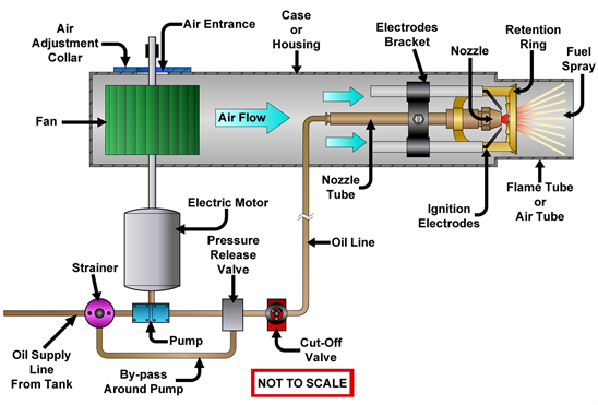 On the Role of Electrodes in Introducing Airflow Distortion in