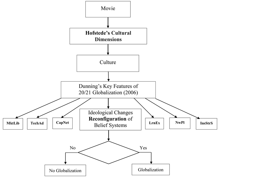 hofstede cultural dimensions essay This free sociology essay on essay: professor geert hofstede on cultural differences is perfect for sociology students to use as an example.