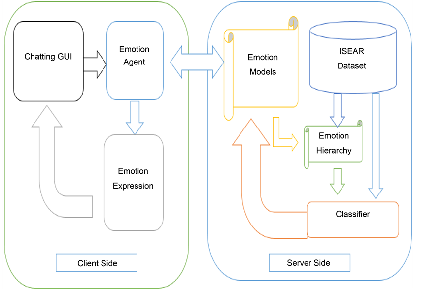 Text-Based Intelligent Learning Emotion System