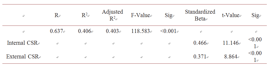 table 2 multiple regression for the first main hypothesis