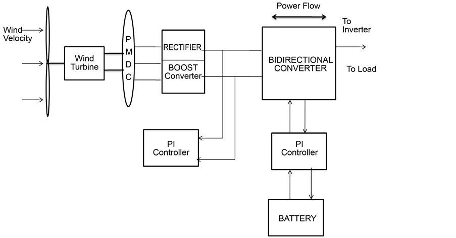 Design And Implementation Of Bi Directional Dc Dc Converter For Wind