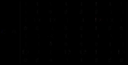 FPGA Implementation of Approximate 2D Discrete Cosine Transforms