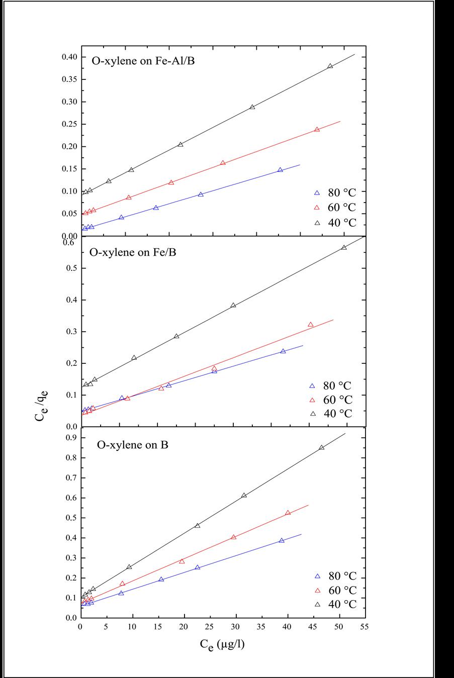 Adsorption-Desorption of BTX (Benzene, Toluene and O-xylene) on Fe