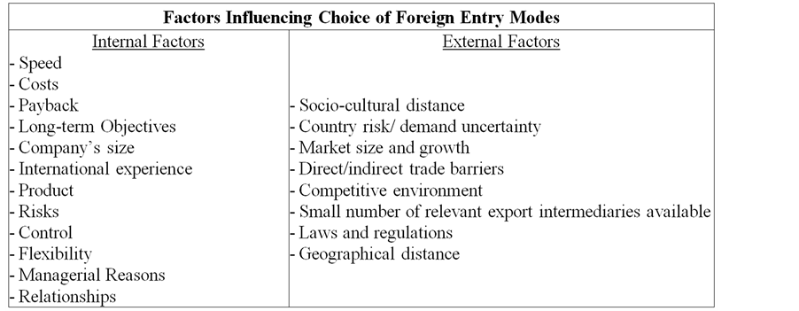 factors that influence the choice of entry modes There will be a number of factors that will influence your choice of strategy, including, but not limited to, tariff rates, the degree of adaptation of your product required, marketing and transportation costs.