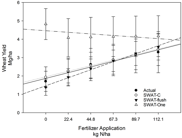Comparison of Wheat Yield Simulated Using Three N Cycling