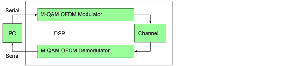 OFDM System Implementation in DSP Platform TMS320C6678
