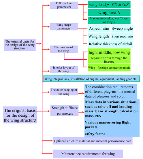Design and Optimization of Wing Structure for a Fixed-Wing