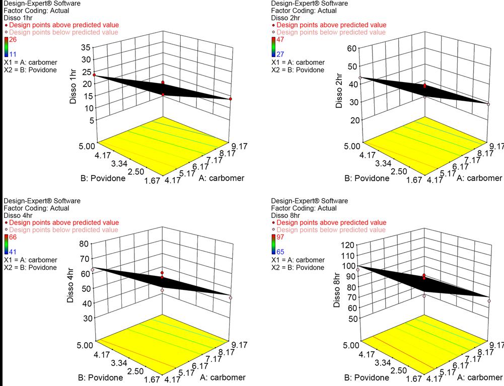 Carobomer Based Controlled Release Designs of Atorvastatin Calcium