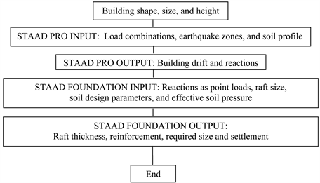 Structural Behavior of Tall Building Raft Foundations in Earthquake