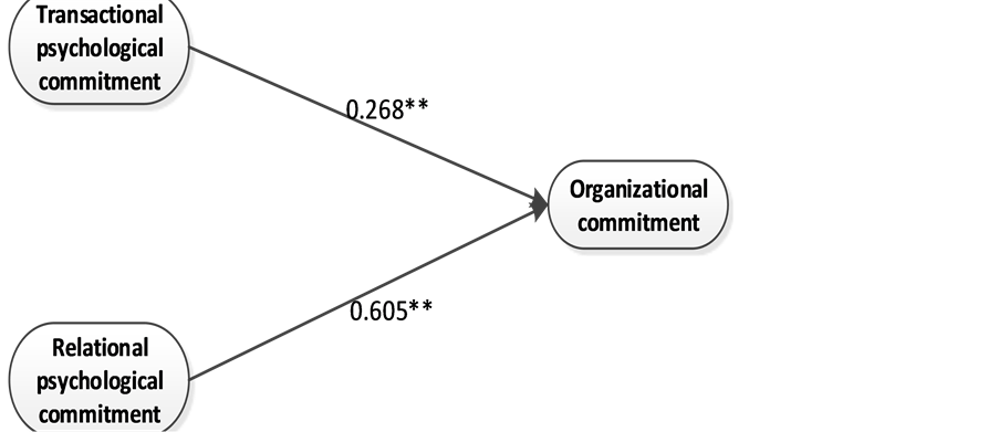 dissertation on organization commitment Organizational commitment is the psychological attachment that an employee has with their organization this plays a big role in ascertaining the bond that the employee organizational commitment posted in human resources terms, total reads: 1805.