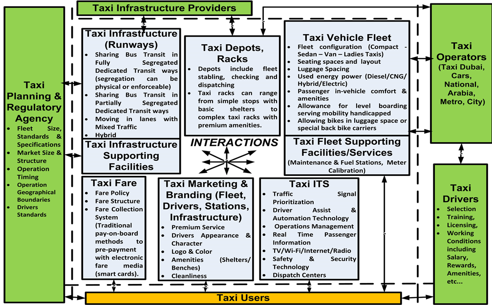 Developing a Comprehensive Taxi Strategy for Dubai: Based on
