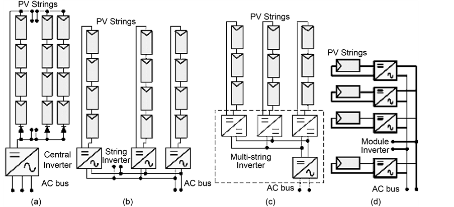 inverter power stage connected with pv