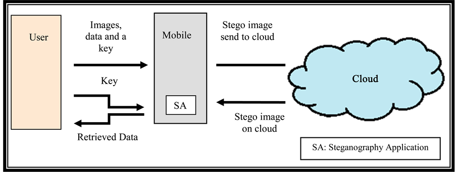 Enhancing mobile cloud computing security using steganography figure 3 proposed system ccuart Image collections