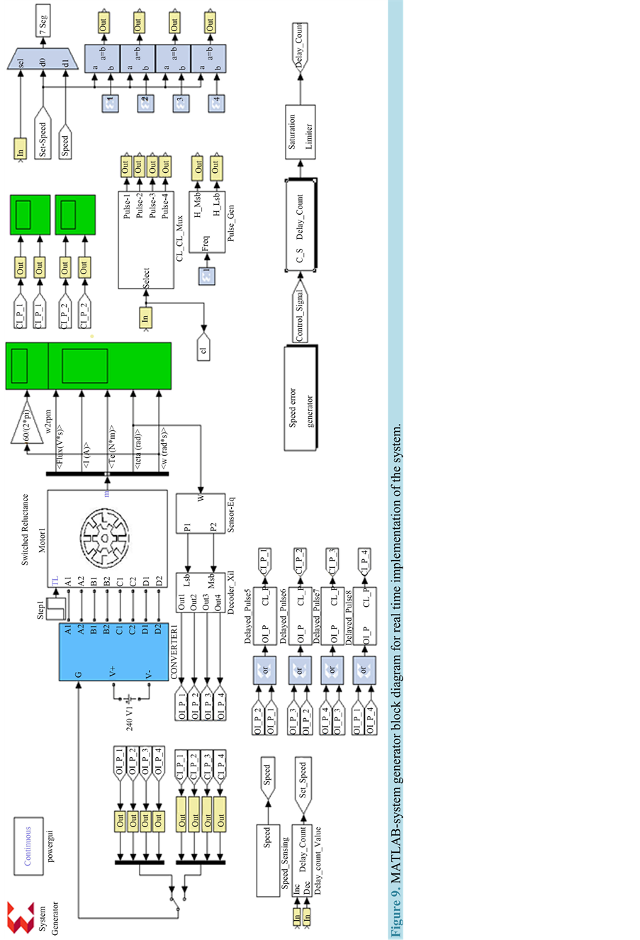 Fpga Based Speed Control Of Srm With Optimized Switching Angles By Complicated Circuit Gives Better Low And Higher Torque Figure 9matlab System Generator Block Diagram For Real Time Implementation The