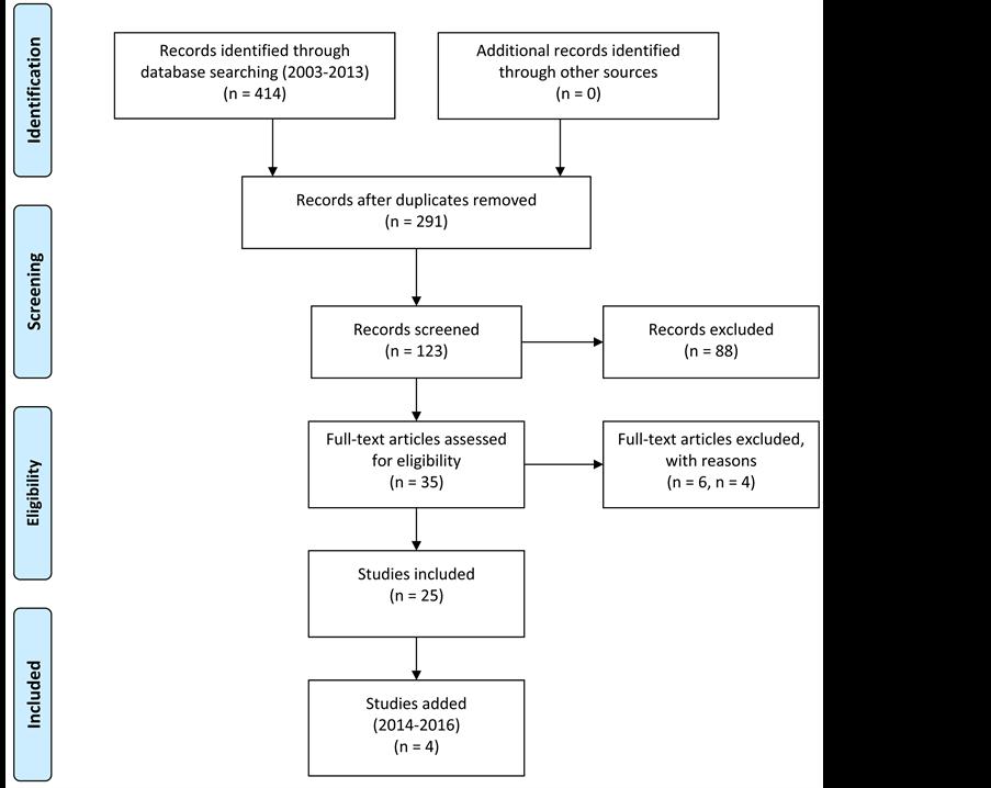 middlerange theories application to nursing research
