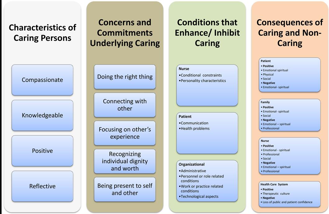 kristen swanson caring model diagram