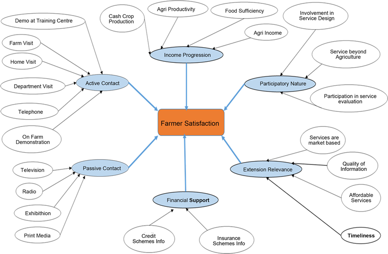 Performance Measurement Model for Agriculture Extension