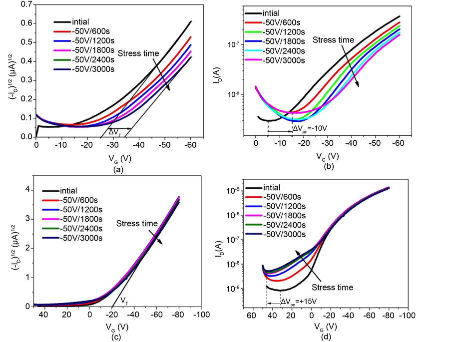Electrical Instability in Pentacene Transistors with Mylar