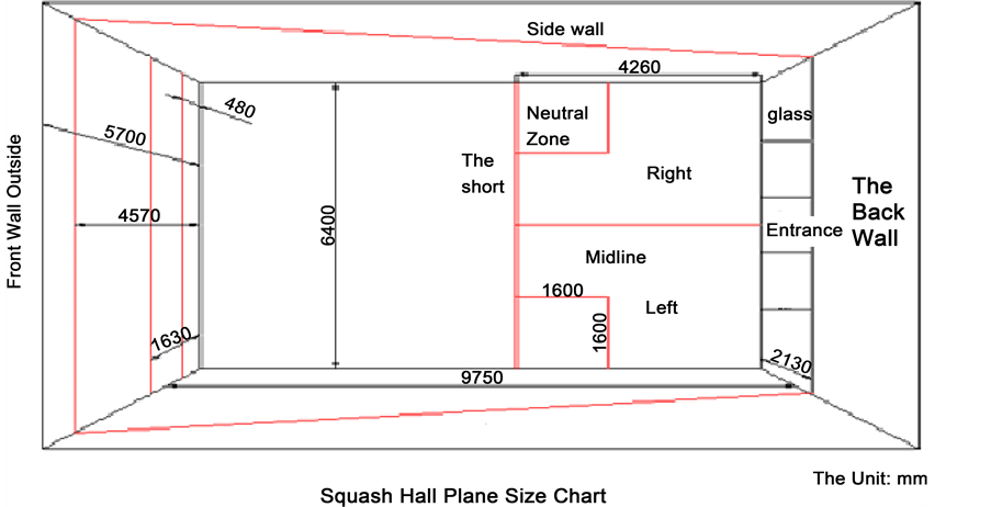 Squash Hall Indoor Temperature Monitoring System Based on LabVIEW Design
