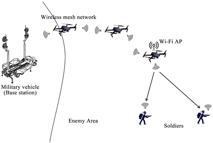Uav Network Wireless Diagram on virus diagram, cloud computing diagram, wifi diagram, networking diagram, tablet computer diagram, wireless computer systems, internet diagram, http diagram, intranet diagram, software diagram, database diagram, it help desk diagram, switch diagram, dsl setup diagram, ip address diagram, cisco diagram, web development diagram, thunderbolt symbol diagram, tv diagram, home wi-fi setup diagram,