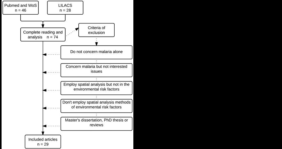 Phd thesis on malaria