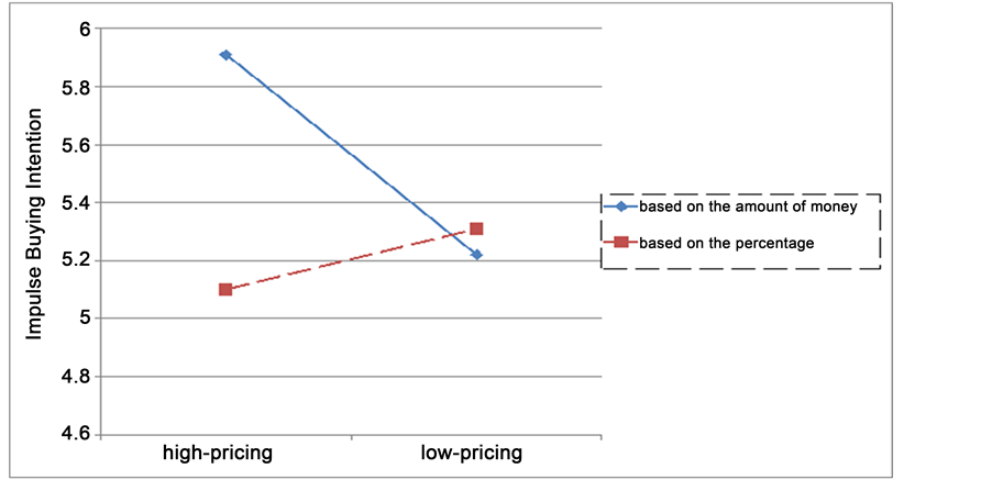 impulsive buying essay First, the purpose of this study is to examine the impact of situational variables,  scarcity and serendipity, on online impulse buying (oib) in.