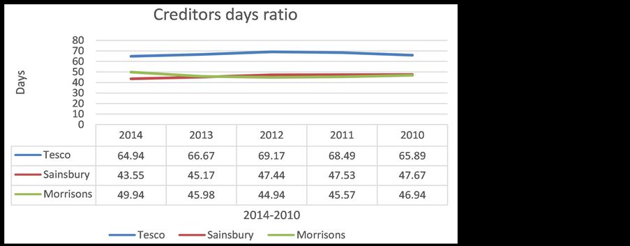 Ratio Analysis of Tesco Plc Financial Performance between