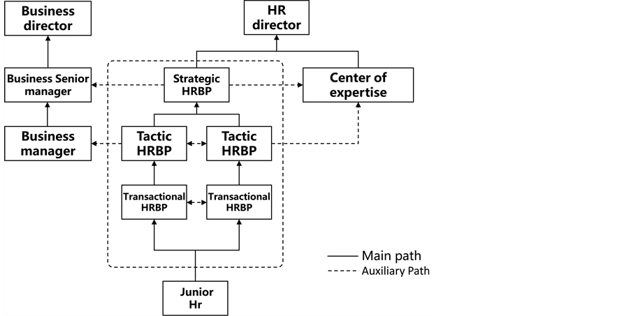 Human Resource Business Partner Mode Transformation Practice In A
