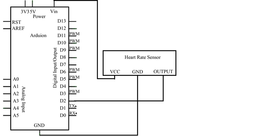 an intelligent sensor based system for real time heart rate monitoring  hrm