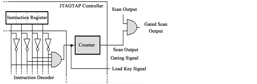 Analysis of Recent Secure Scan Test Techniques