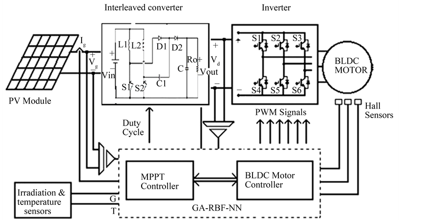 solar pv system for energy conservation incorporating an mppt based on computational intelligent