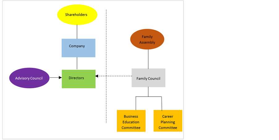 Good Corporate Governance Structures: A Must for Family