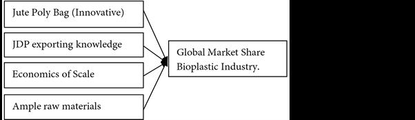 Bangladesh Invented Bioplastic Jute Poly Bag and