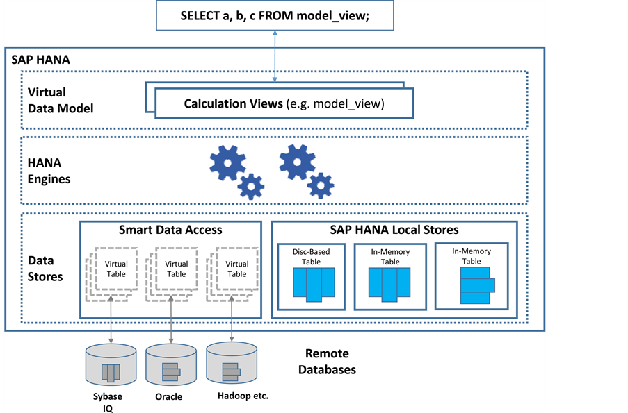 Data Virtualization with SAP HANA Smart Data Access