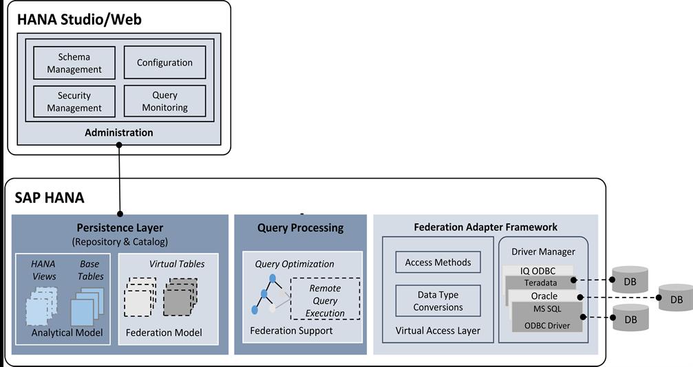 Data Virtualization with SAP HANA Smart Data Access