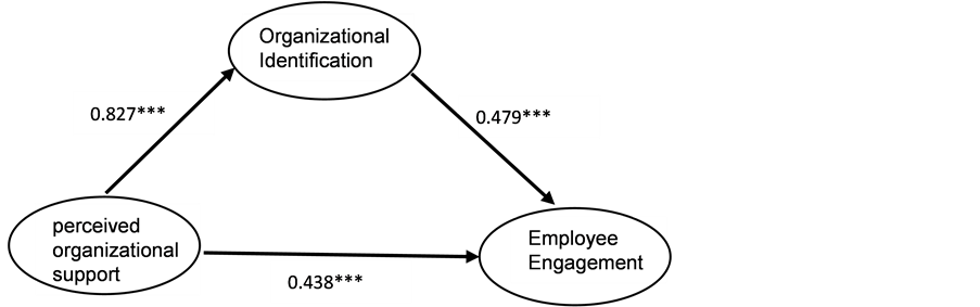 the role of perceived organizational support Employees need to security during working environment to perform their job effectively, therefore job insecurity has an effect on organizational citizenship behavior (ocb.